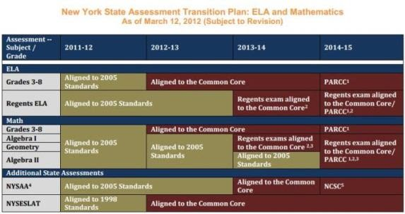 NYS Tests Common Core